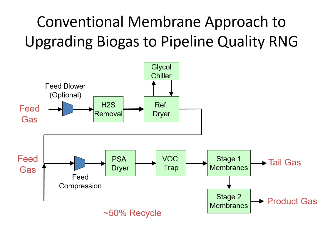 Conventional Membrane Approach to Biogas Upgrading