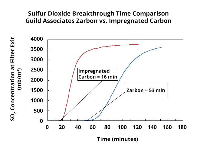 So2 Breakthrough Time Comparison