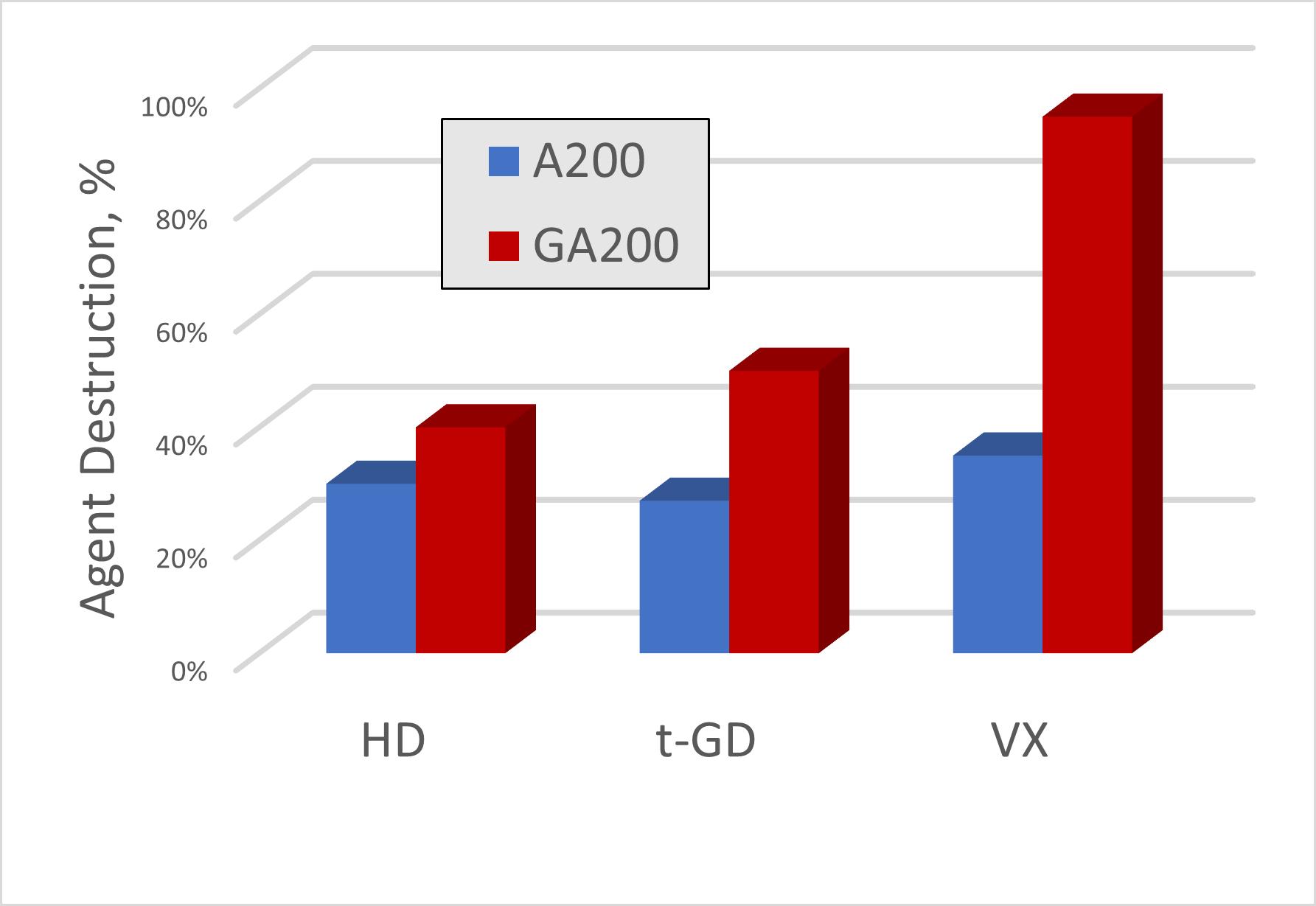 Performance of GA200 Decon Powder exceeds A200 Sorbent Powder